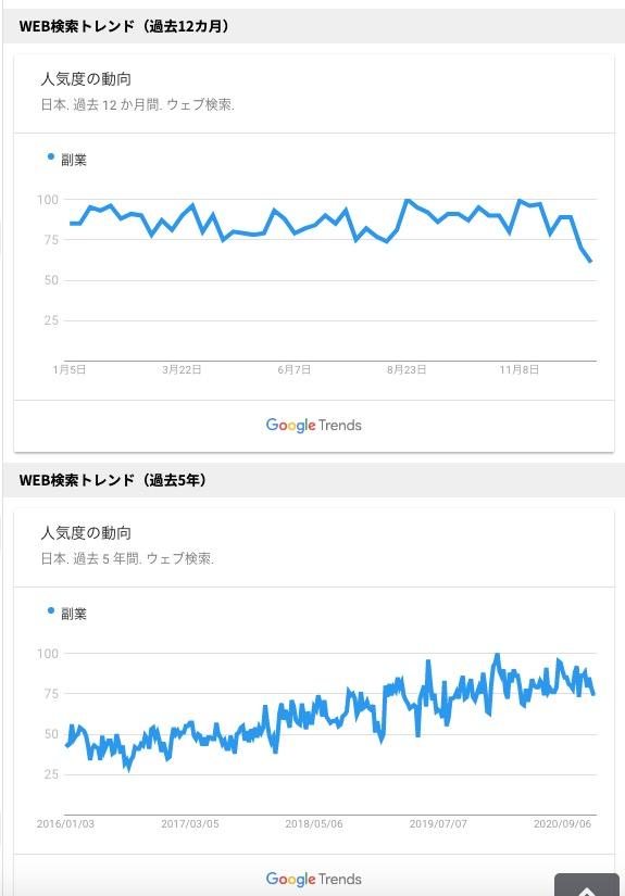 ラッコキーワード Google Trends