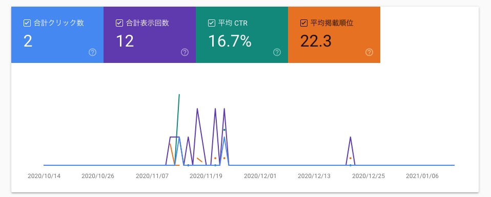 Google Search Console 検索パフォーマンス