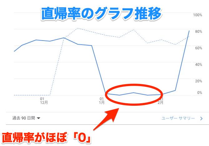 直帰率 グラフ