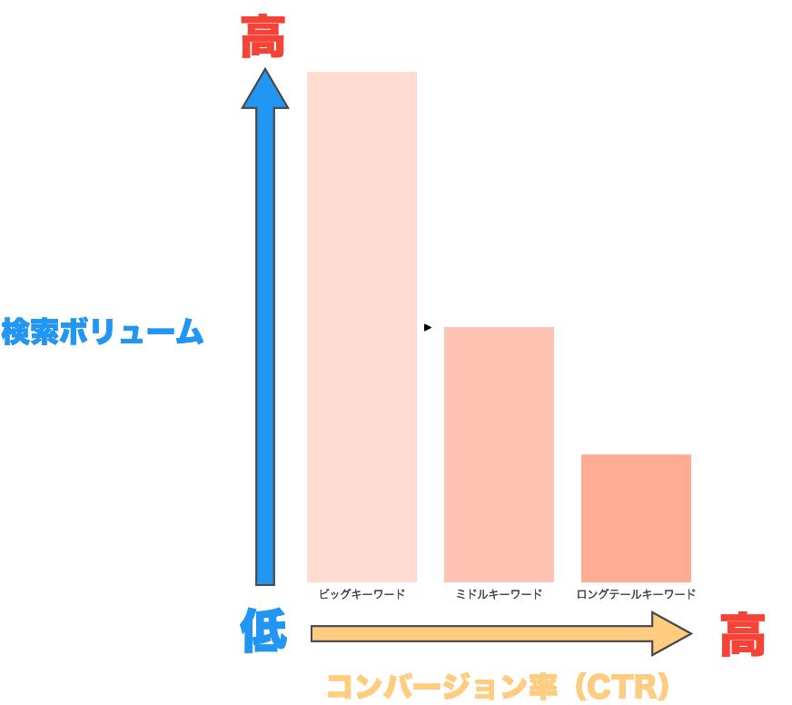 キーワード CTR グラフ