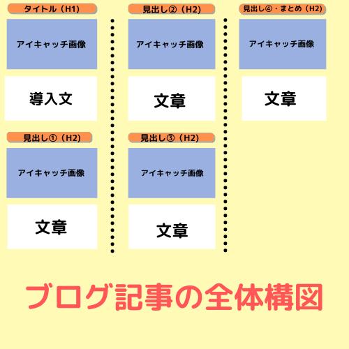 ブログ 記事 構図