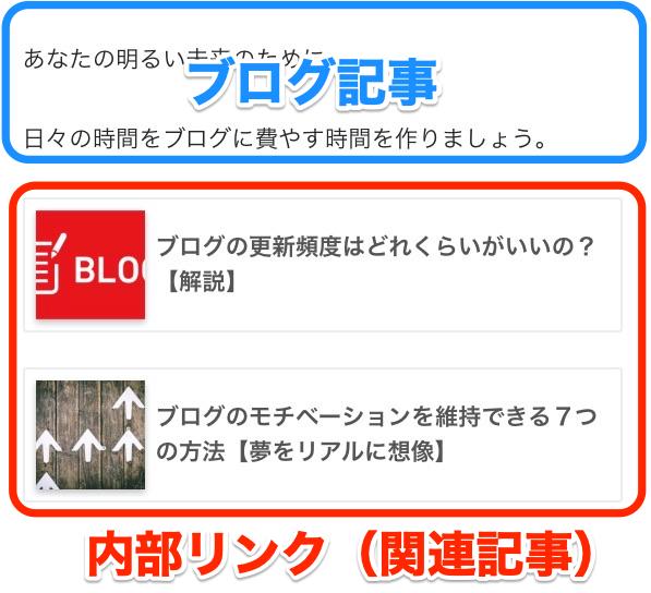 ブログ 内部リンク