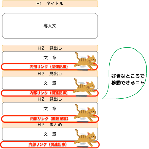 内部リンク 関連記事