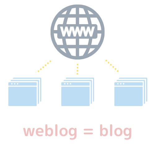 weblog blog