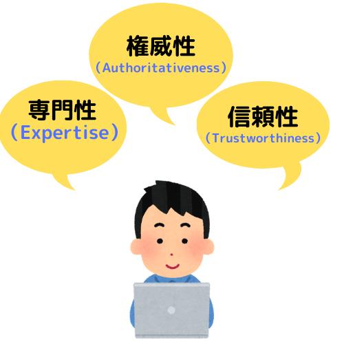 Expertise Authoritativeness Trustworthiness