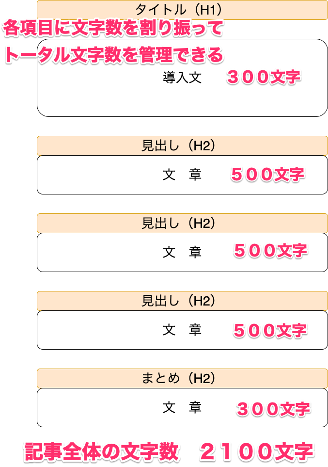 ブログ 記事 文字数