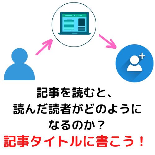 ブログ ユーザー
